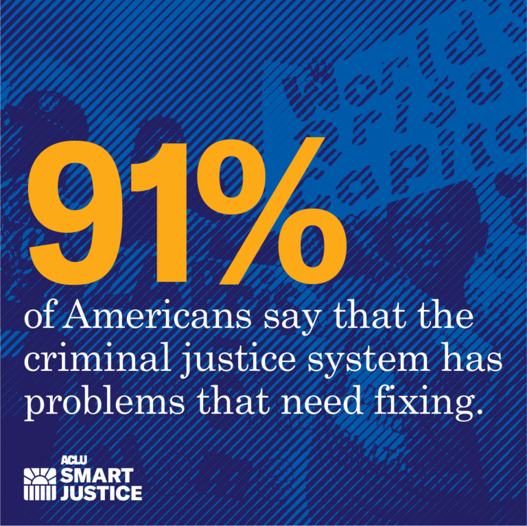 91% of Americans say the criminal justice system has problems that need fixing