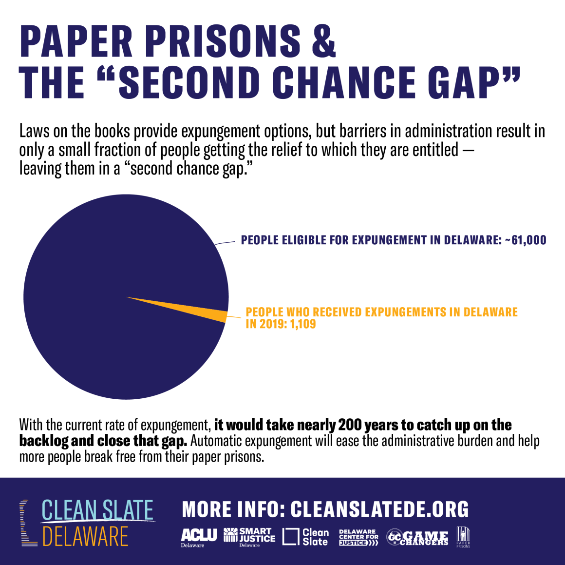 Paper Prisons and the Second Chance Gap