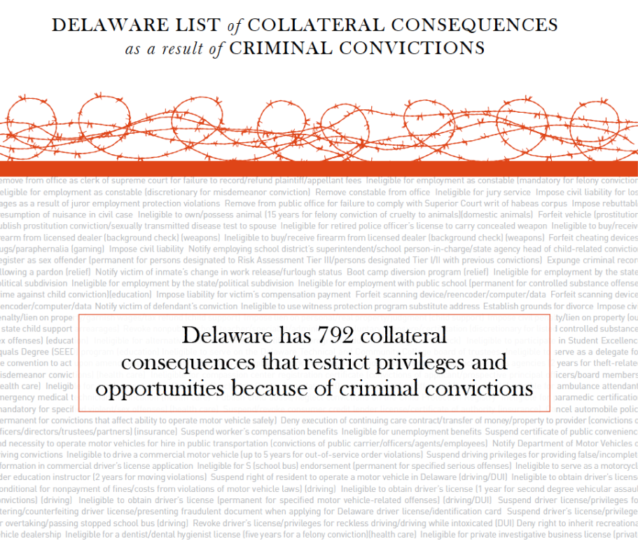 Delaware has 792 collateral consequences that restrict privileges and opportunities because of criminal convictions.